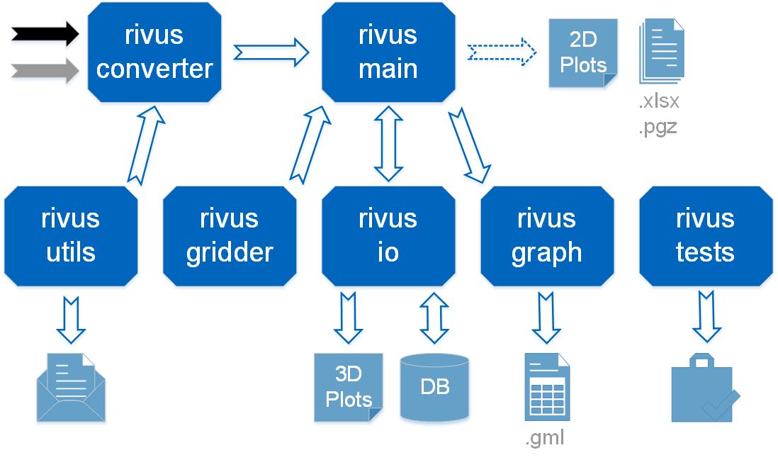Overview — rivus 0 1 documentation